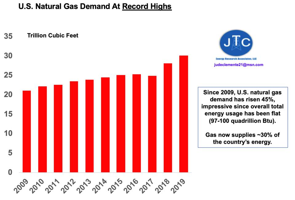 Why U.S. Oil And Natural Gas Demand Will Rebound From COVID-19