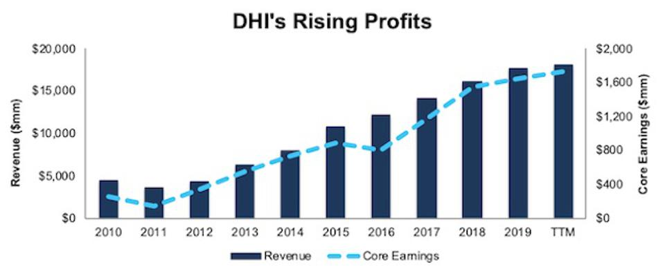 DHI Revenue And Core Earnings
