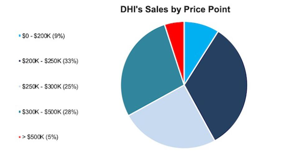 DHI Sales Price Breakdown