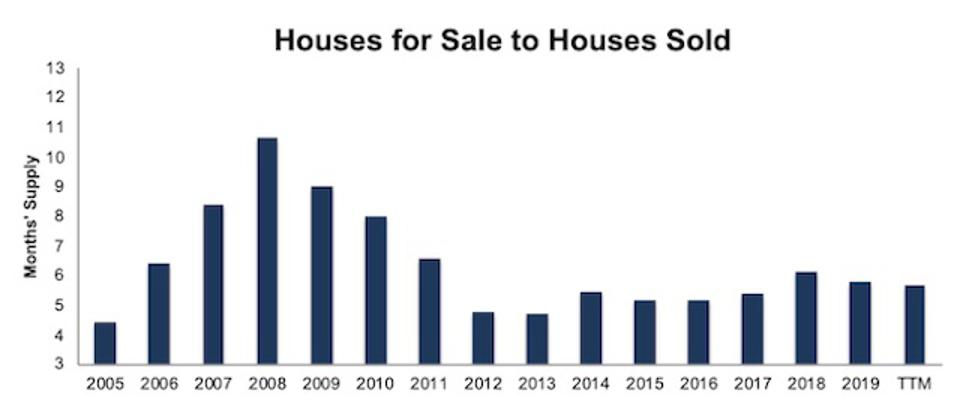 Houses For Sale To Houses Sold