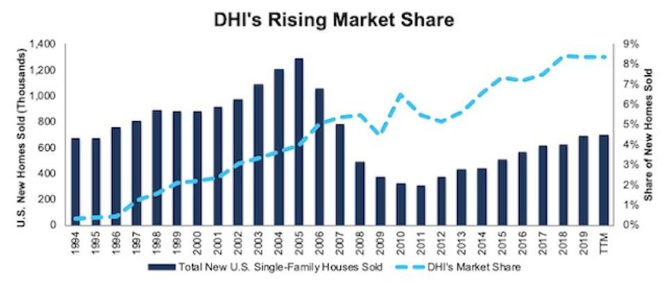 DHI Rising Market Share