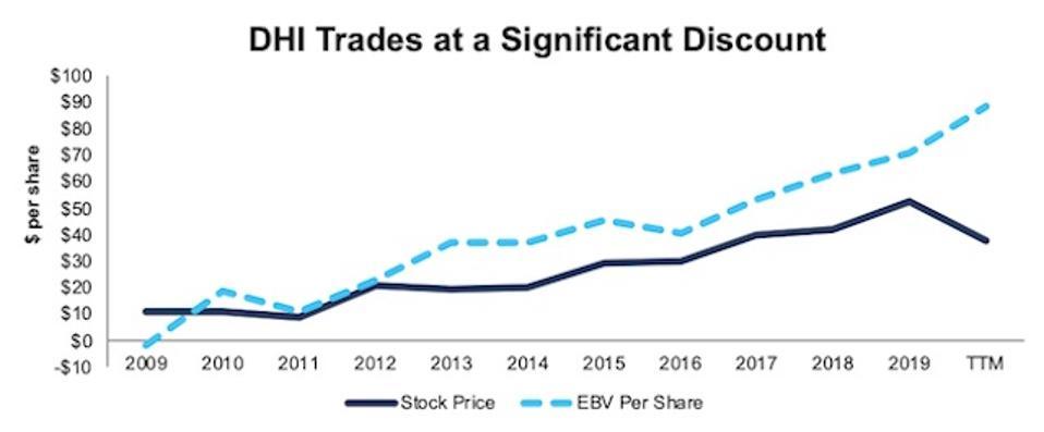DHI Stock Price Vs EBV