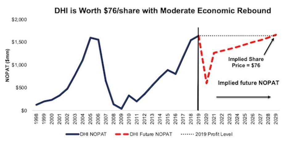 DHI Valuation Scenario 2