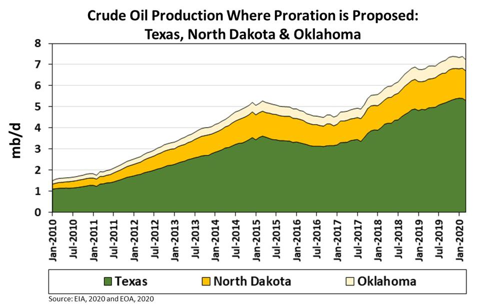 It shows oil production trends in Texas, Oklahoma, and North Dakota