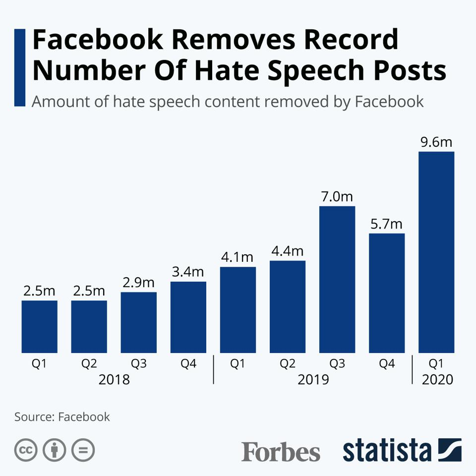 Facebook Removes Record Number Of Hate Speech Posts