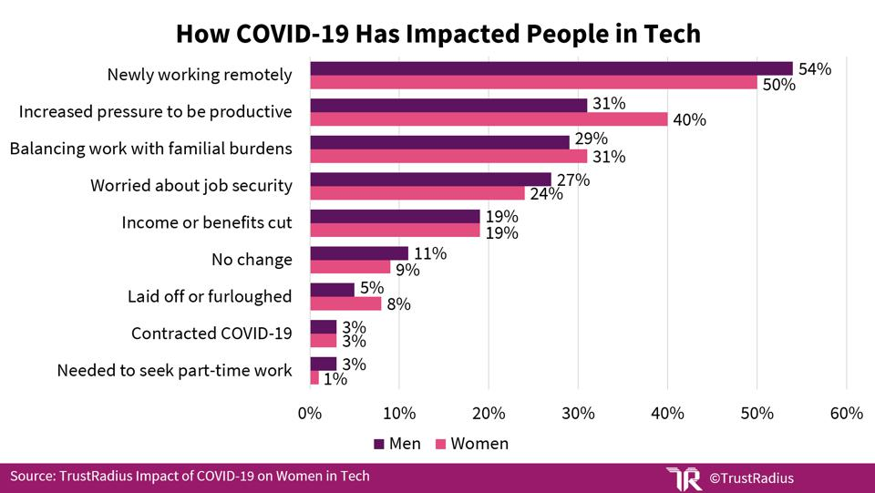 Graph showing many ways in which COVID-19 has impacted tech workers.