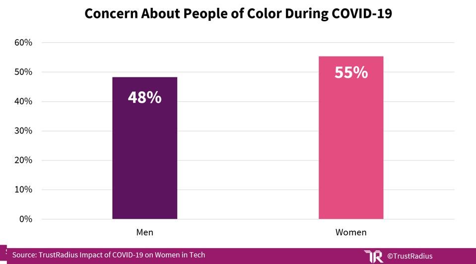 Graph showing 55% of women in tech vs. 48% of men concerned about people of color.