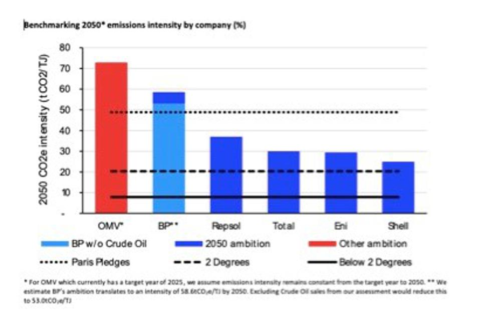 European oil majors' 2050 targets