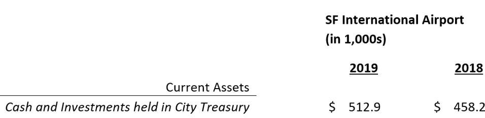 Current Assets -- Cash