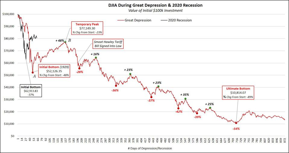 DJIA During Great Depression & 2020 Recession