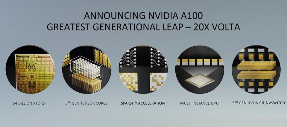 NVIDIA Ampere A100 GPU Features.