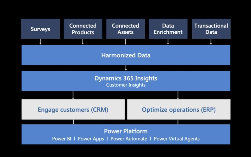 Image of Microsoft's Power Platform and Dynamics 365 offerings