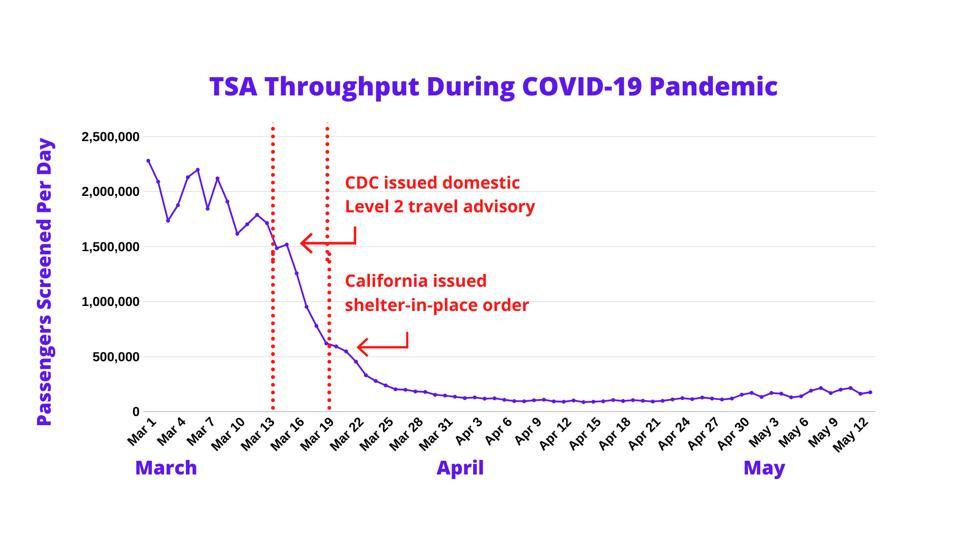TSA COVID-19