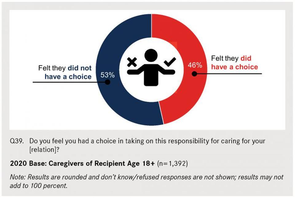 Graph of question: do you feel you had a choice in taking responsibility for caring for __