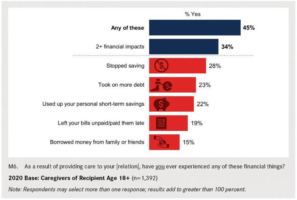 Graph of financial impacts of caregiving