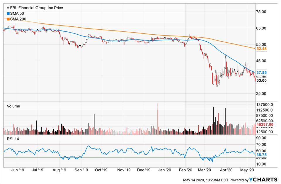 FBL Financial Moving averages and RSI charts