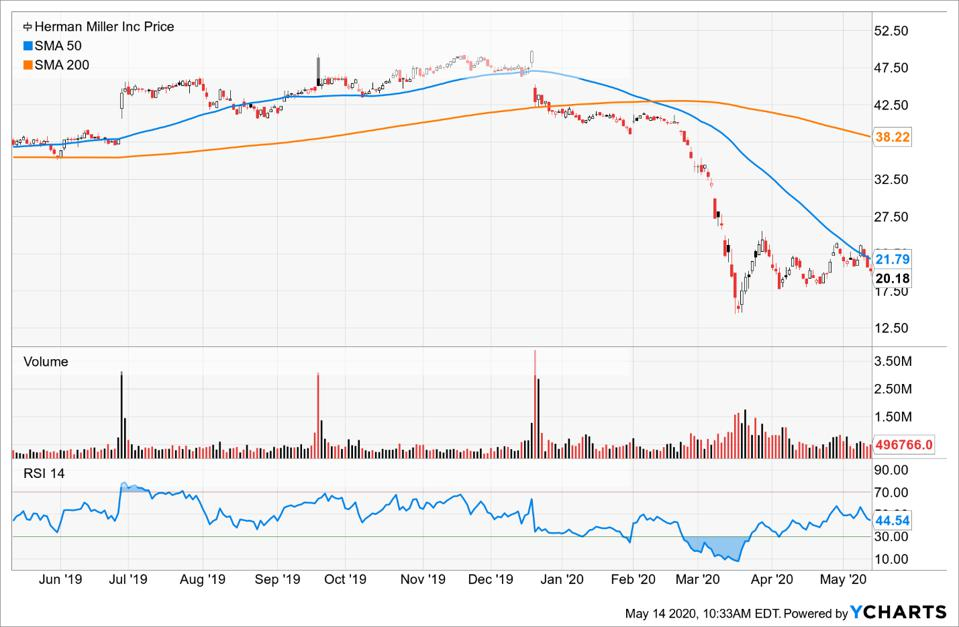 Herman Miller moving averages and RSI charts
