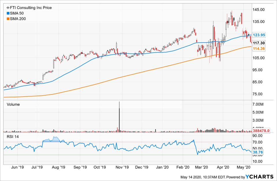 FTI Consulting moving averages and RSI charts