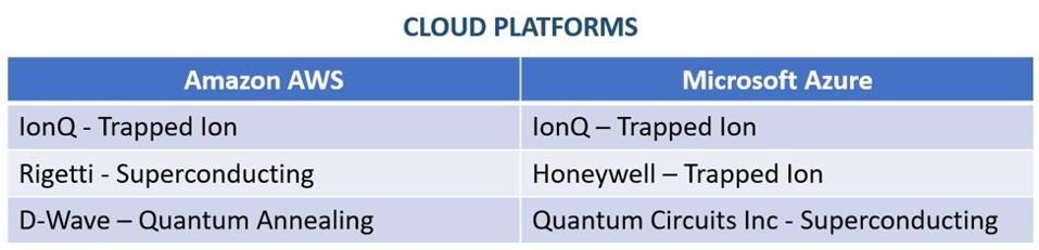 Cloud platform comparison chart.