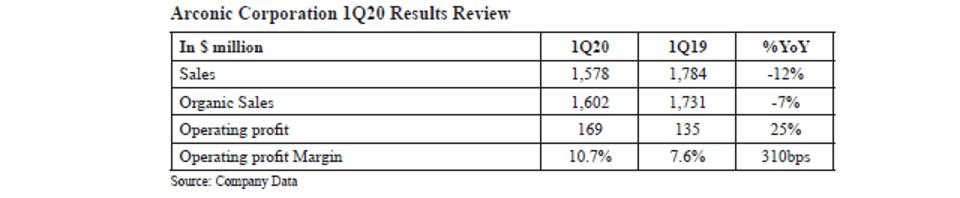 Arconic 1Q20 Results Review