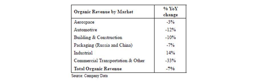 Organic Revenue by Market