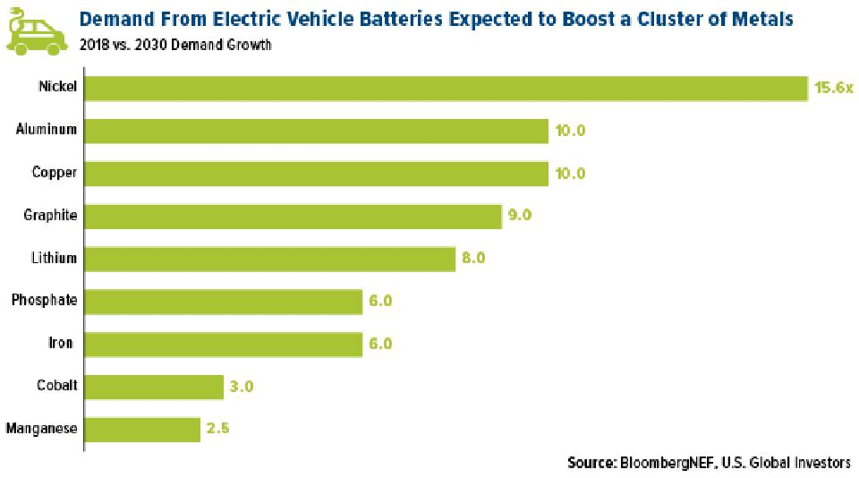 Demand from electric vehicle batteries expected to boost base metals