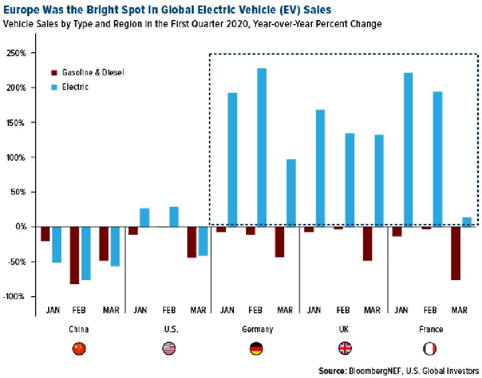 Europe was bright spot in electric vehicle sales in first quarter of 2020