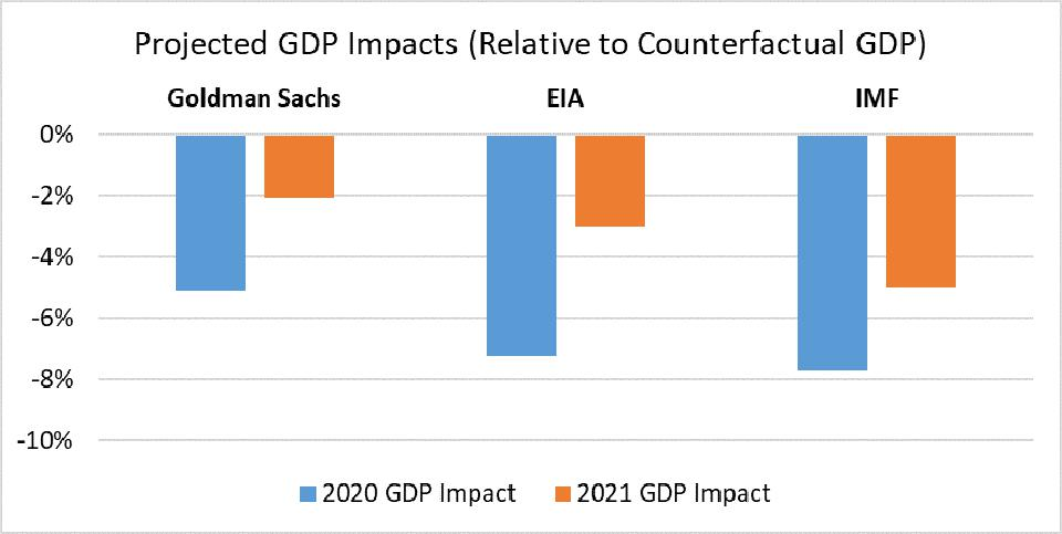 Projected GDP impacts from COVID-19, 2020-2021