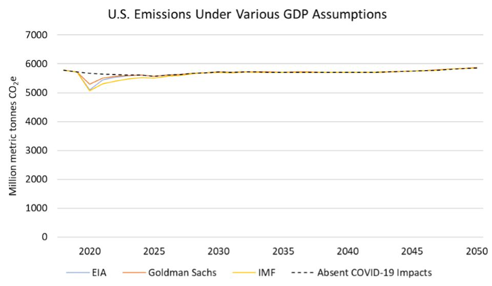 U.S. emissions forecast due to COVID-19 under various GDP assumptions, 2020-2050.