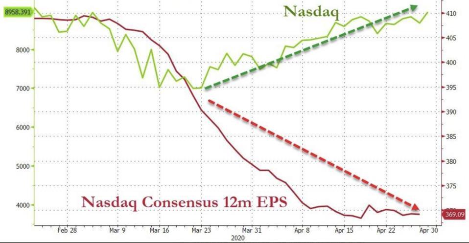 Gen-X-ers Pour Into Expensive Stock Market