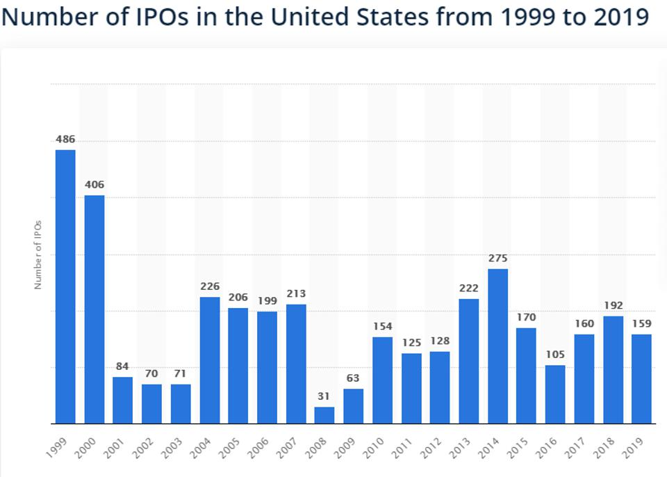 number of IPS United States