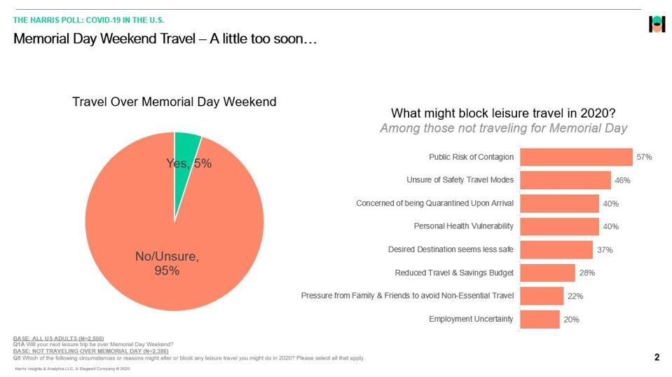 Memorial Day travel 2020