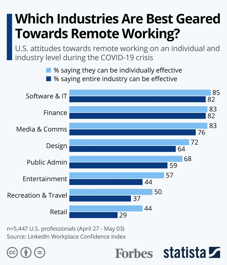 Which Industries Are Best Geared Towards Remote Working