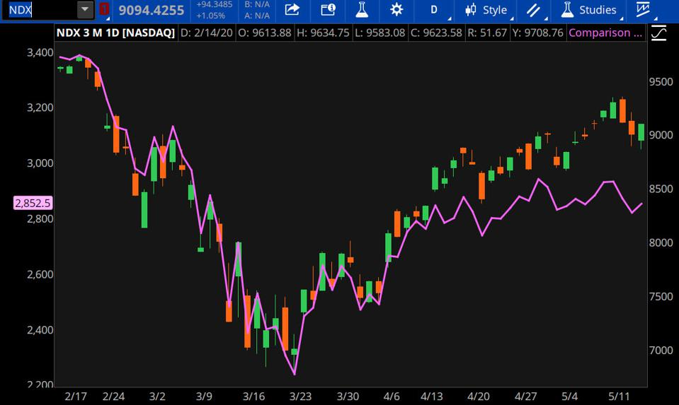 Data source: S&P Dow Jones Indices, Nasdaq. Chart source: The thinkorswim® platform from TD Ameritrade.