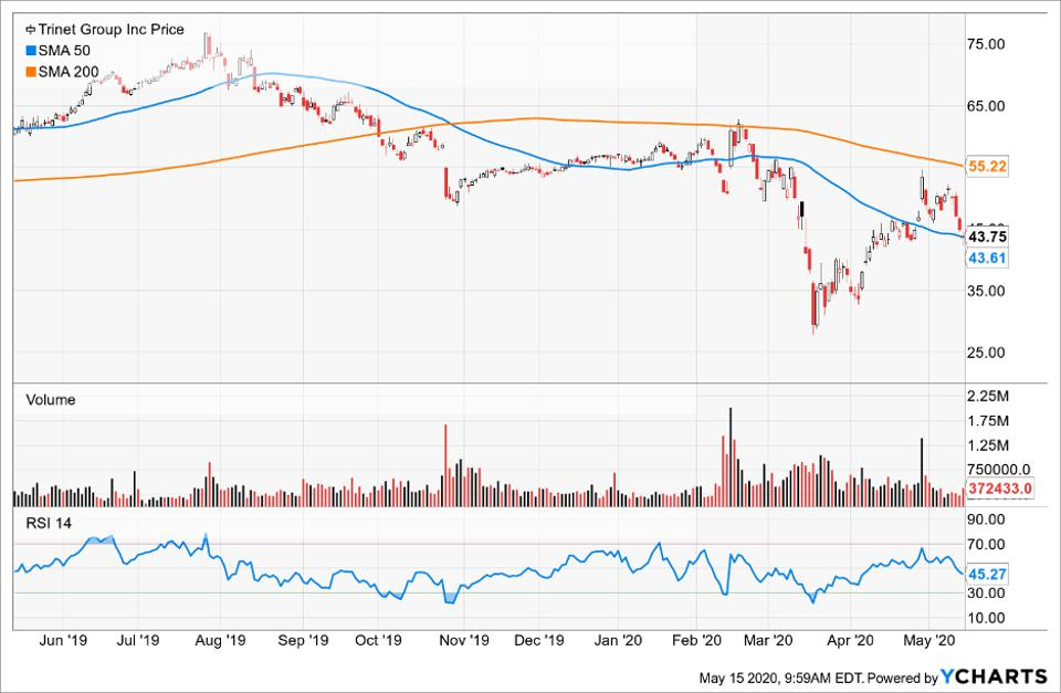 Price of Trinet Group compared to its Simple Moving Average