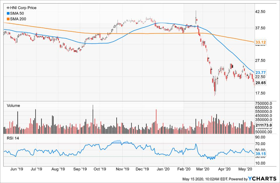 Price of HMU Corp compared to its Simple Moving Average