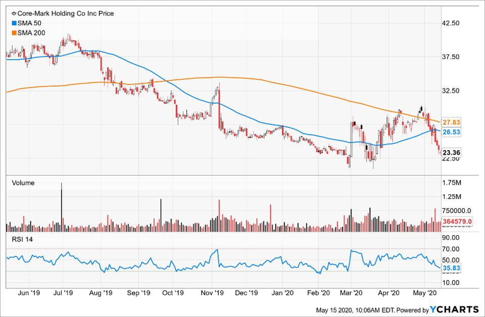 Price of Core-Mark Holding Co Inc compared to its Simple Moving Average