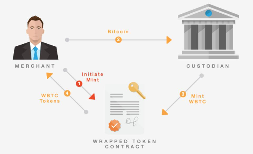 Wrapped Bitcoin is a centralized issuer of ERC-20 tokens pegged to the value of Bitcoin.