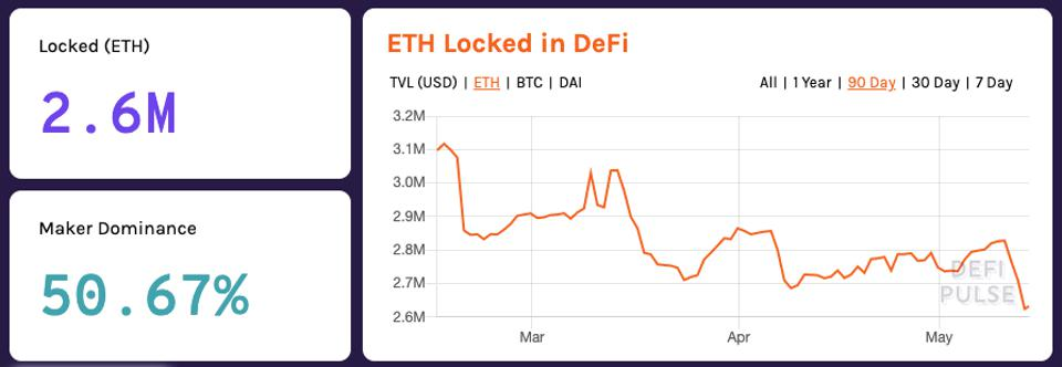 Ether remains the largest form of collateral in DeFi with 2.6 million ETH locked in DeFi.