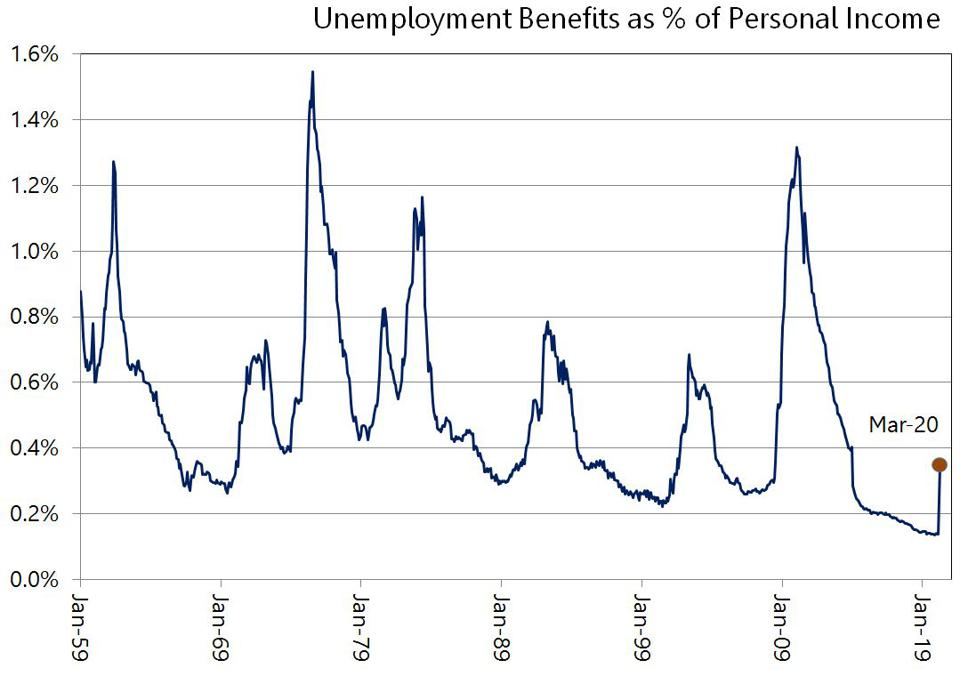Unemployment benefits as percentage of personal income