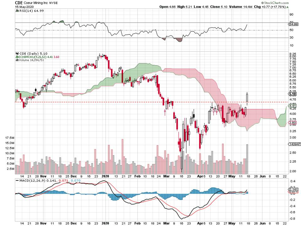 Silver Stocks And Etf Jump