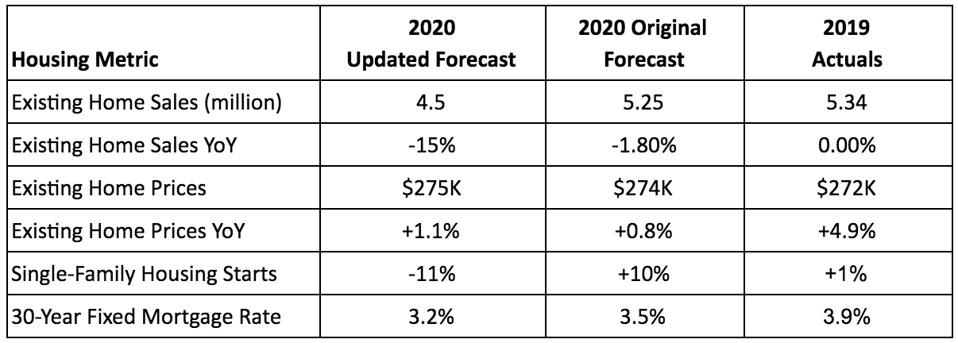 Two different 2020 housing market forecasts