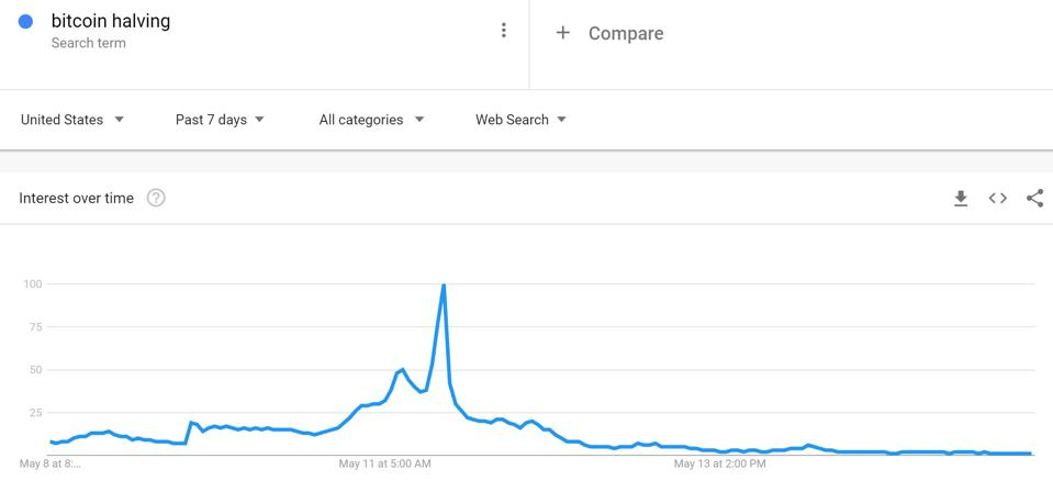 Google search interest for ″bitcoin halving″