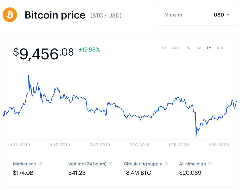 Elon Musk, Fed, stimulus, JK Rowling, Harry Potter, bitcoin, harga bitcoin, grafik