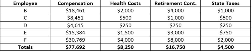 Costs incurred during covered period