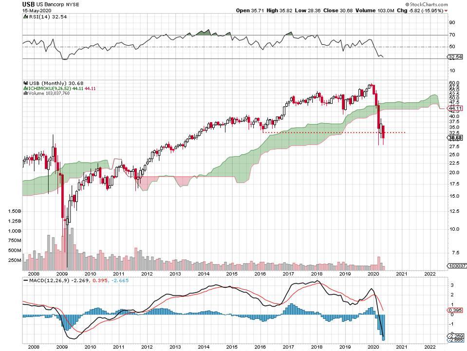 banks financials dividends recession depression bearish