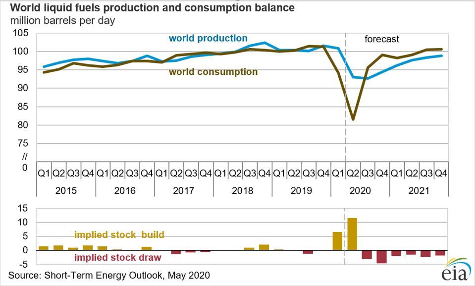 Global liquid fuel consumption collapsed in Q1 2020.