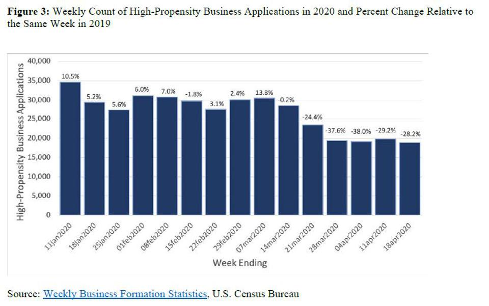 High-propensity business applications by week bar graph.