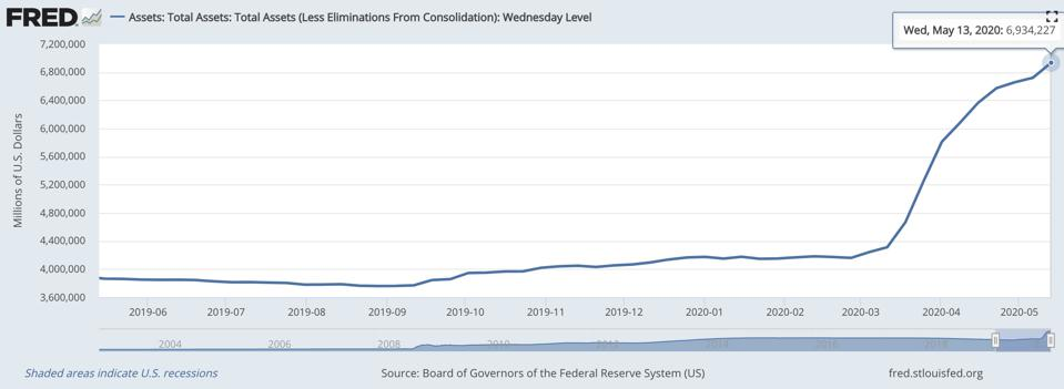 The Fed increased its balance sheet by $2.8 trillion, or 60%, just since February.