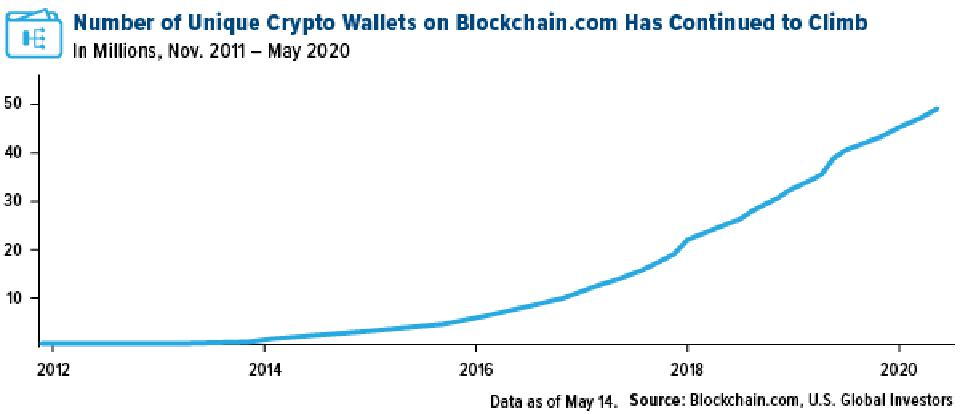 Number of unique crypto wallets on blockchain.com has continued to climb